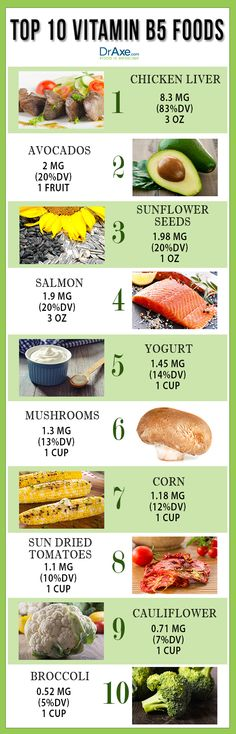 Image result for vitamin b5 foods
