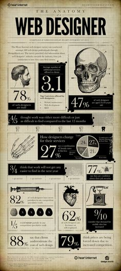 Unique Infographic Design, The Anatomy Of A Web Designer #Infographic #Design ()