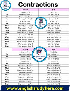 Contractions List - English Study Here English Grammar Rules, English Verbs, English Sentences, English Writing Skills, Learn English Grammar, English Grammar Worksheets, English Vocabulary Words, Learn English Words, Grammar And Vocabulary