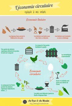 Infographie économie linéaire et économie circulaire