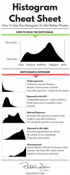 How To Use The Histogram To Capture Better Photos (Updated - Fotografia tutorial - Photographie Dslr Photography Tips, Photography Cheat Sheets, Quotes About Photography, Photography Lessons, Photoshop Photography, Photography Tutorials, Light Photography, Creative Photography, Digital Photography