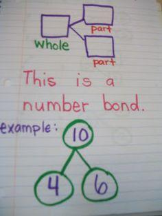 "Miss Van Maren's Fantastic First Grade: Math Journal: ""Tools for your Toolbox"" shows some great examples! Math Charts, Math Anchor Charts, Math Strategies, Math Resources, Math Activities, Math Games, Kindergarten Anchor Charts, In Kindergarten, Second Grade Math"