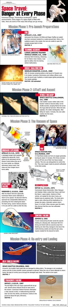 Wow! Neil Armstrong had 2 lucky escapes - he was a very brave man indeed!     Space Travel: Danger at Every Phase (Infographic)  by Karl Tate, SPACE.com Infographics Artist   - Space is a dangerous place for humans. Learn about the perils of human spaceflight.