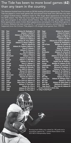 Alabama has been to, and have won, more bowl games than any other college team - 2015 Football Media Guide by Alabama Crimson Tide