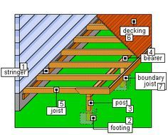Different Methods Of Pier And Beam Foundation Including