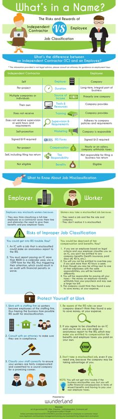 Are you a full time employee of the company you work for, or are you an independent contractor? There are some key risks and rewards for how you classify yourself. This infographic shows you why your job classification matters.