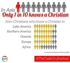 Via OMF International - In Asia just 1 in 10 people know a Christian. Join us in praying for the gospel to be heard by all. #TheTaskUnfinished #pray #prayer #prayers #praying #willyoupray #prayfortheworld #prayerworks #powerofprayer #gospel #jesus #god #jesuschrist #outreach #commission #greatcommission #Unreached #unreachedpeoples #unreachedpeople #missionary #missions #mission #didyouknow #didyouknowfacts #fact #facts