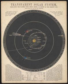 James Reynolds | Astronomical Diagrams | Transparent Solar System (1846) • @HVLAUREN