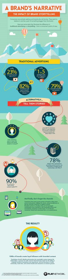 The Impact of Brand Storytelling #infographic #infografia