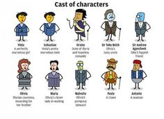 A modern and comedic description of the cast of characters in the Twelfth Night.