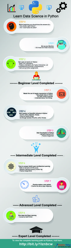 learn python, data science, python resources infographic