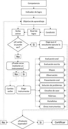 """""""¿Cómo se determina el qué, cómo y cuándo evaluar?"""" por Aroldo David NORIEGA, publ. 29-12-2016 en la página """"Diseño Instruccional"""""""