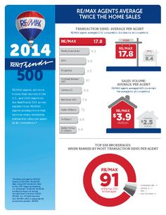 Results from the #annual REAL #Trends 500 once again display the difference between #REMAX Associates in the U.S. and their competitors: REMAX agents, on average, #sell more #homes. To See Complete Story please visit www.TampaHomesSold.com/nick-cindy-davis-blog.aspx