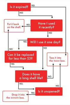 A Flowchart to Help You Cull Your Kitchen Cabinets and Pantry — The Great Small Space Cleanout: Step Two