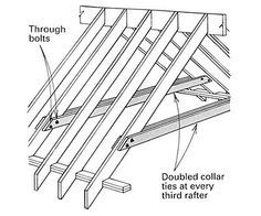 Way To Structure Gable Roof With Cathedral Ceiling Roof