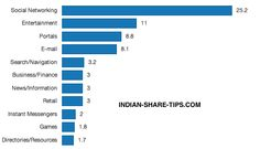 How Indians Spend their Time Online?