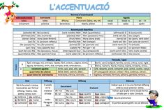Separació sil·làbica, accentuació, accentuació greu i agut i accentuació diacrítica. Catalan Language, Periodic Table, Spanish, Periodic Table Chart, Periotic Table