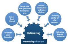 3 Advantages of #CAD #Outsourcing Services http://theaecassociates.com/articles/3-advantages-of-outsourcing-cad-services/