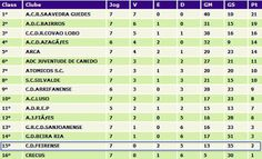 CLUBE DESPORTIVO FEIRENSE: Futsal   Feirense derrotado em Silvalde (6-3)