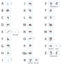 How to wright your name in Elvish