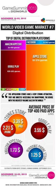 #VideoGameMarket #Digitaldistribution Game Google, Google Play, Video Game Industry, Infographics, Gaming, Facts, Marketing, Digital, Business