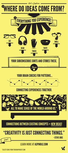 Where Do Ideas Come From? repinned by www.BlickeDeeler.de
