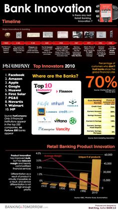 Bank Innovation - State Of Retail Banking - Infographic