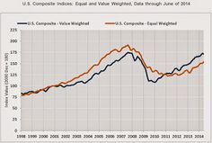CoStar: US Commercial Real Estate prices increased 10% year-over-year in June.