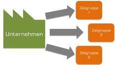 Zur Diskussion: Was ist eigentlich der Inhalt beim #ContentMarketing?
