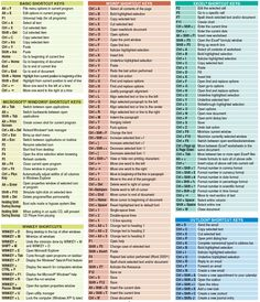 Keyboard Shortcuts-Useful computer keyboard tips (stupid mouse.Useful computer keyboard tips (stupid mouse.) - Tap The Link Now To Find The GiftWindows Cheat Sheet - Knowledge is PowerExcel cheat sheet Office Shortcuts Educators Need to Know about ~ Computer Help, Computer Science, Computer Keyboard, Computer Tips, Keyboard Symbols, Computer Basics, Computer Hacking, Computer Class, Computer Programming