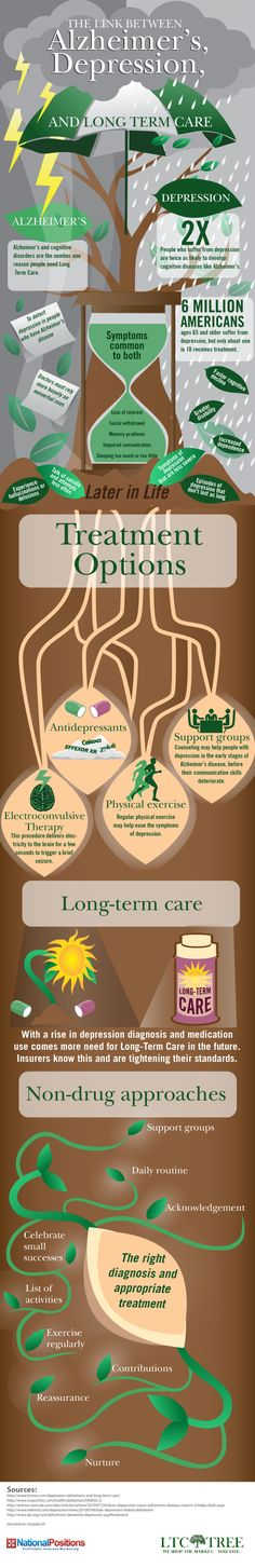 The Link Between Alzheimer's, Depression and Long Term Care [INFOGRAPHIC] www. Living With Dementia, Alzheimer's And Dementia, Dementia Stages, Alzheimer Care, Dementia Care, Caregiver Quotes, Alzheimers Awareness, Dementia Activities, Aging Parents