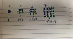 eat play math: Figuring out Figurative Numbers--a mini unit Math Class, Fun Math, Math Lessons, Figurative, Numbers, The Unit, Math Equations, Eat, How To Plan