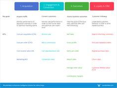 What are the most important metrics for e-commerce companies? Assessment, Ecommerce, Behavior, Management, Business, Key, Behance, Unique Key, Store