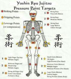 Yoshin Riu Jiu-jitsu. The pressure points.