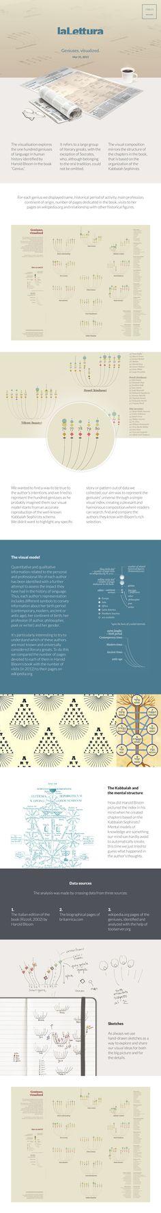 Geniuses, visualized. on Behance