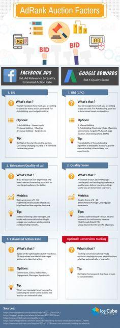 #onlinemarketing #digitalmarketing #ads #facebook #google #infografik #infographic