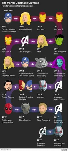 The Marvel Cinematic Universe explained Avengers Endgame: The Marvel Cinematic Universe explained – BBC News Related posts:𝘍𝘰𝘭𝘭𝘰𝘸 𝘮𝘺 𝘗𝘪𝘯𝘵𝘦𝘳𝘦𝘴𝘵! → Avengers marvel comics funny so Hilarious Meme CellThey really look alike Marvel Jokes, Films Marvel, Funny Marvel Memes, Marvel Dc Comics, Marvel Movies In Order, Order To Watch Marvel, Marvel News, Mcu Watch Order, All Marvel Heroes