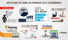 Numerous findings abound on e-commerce however very few have examined the influence e-commerce has on Small and Medium Scale enterprises (SMEs) and how the advent of e-commerce has affected the entrepreneurial trend in Nigeria.   Since the advent of e-commerce, more and more youths are delving into one entrepreneurial field or the other due to the ease, convenience and high productivity enjoyed when shopping online. Here are some of the findings from the survey carried out at the recently…