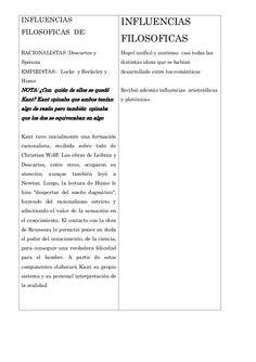 INFLUENCIAS  INFLUENCIAS FILOSOFICAS DE:  FILOSOFICAS  RACIONALISTAS :Descartes y  Hegel unificó y continuo casi todas las...