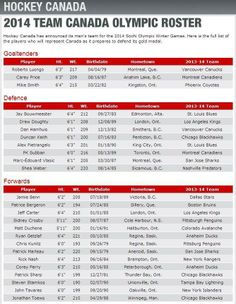 2014 Team Canada Olympic Roster