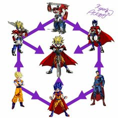 Goku, superman and optimus mashups