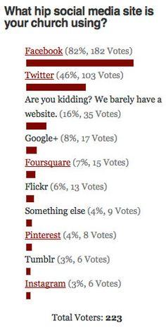 What Social Media Sites are Churches Using?- Poll via Church Marketing Sucks #SocialMedia #Marketing