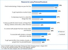 Statistics on how ecommerce does better with Pinterest than Facebook.