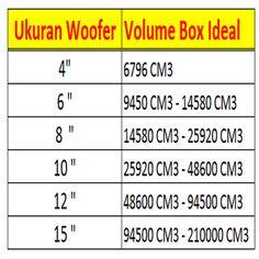 Tabel Ukuran Speaker VS Volume Box Subwoofer Dan Woofer