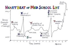 Funny Medical Cartoons | EKG's. Amazing, but I hate them on exams. The strips are so small you ...