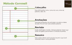 método cornell