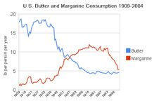 Whole Health Source: Butter, Margarine and Heart Disease