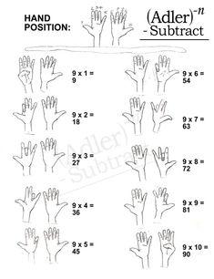 Finger multiplication of 9 is part of Math tricks - Multiplication Tricks, Hand Tricks, Math Formulas, Math Help, Homeschool Math, 3rd Grade Math, Math For Kids, Elementary Math, Math Classroom