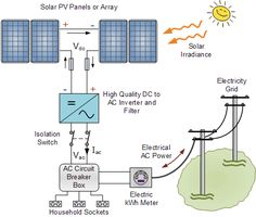 Typical grid Connected PV System