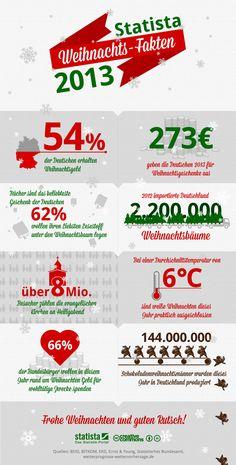 Infografik: Statista Weihnachts-Fakten 2013 | Statista